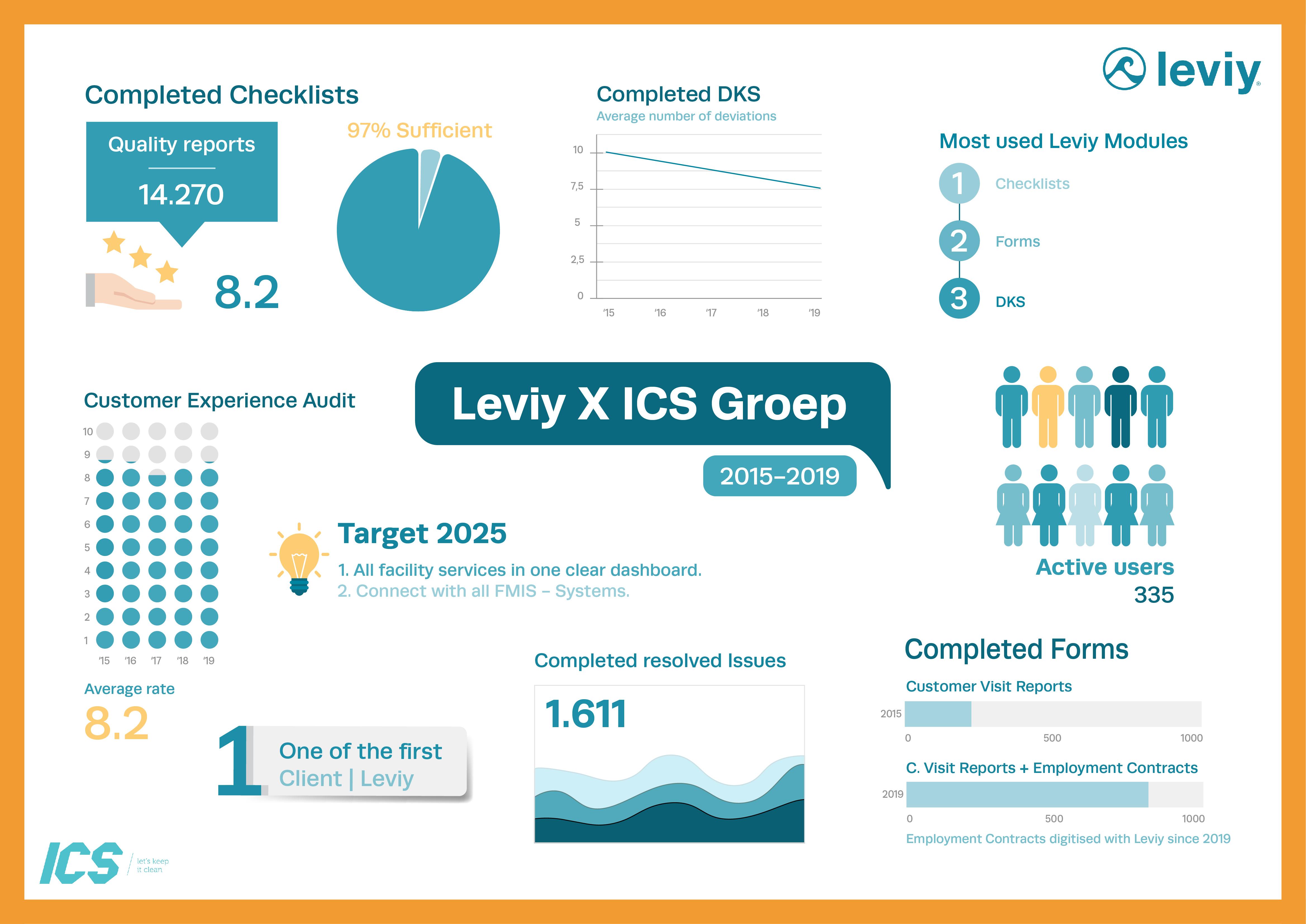 Infographic cijfers van ICS Groep en Leviy