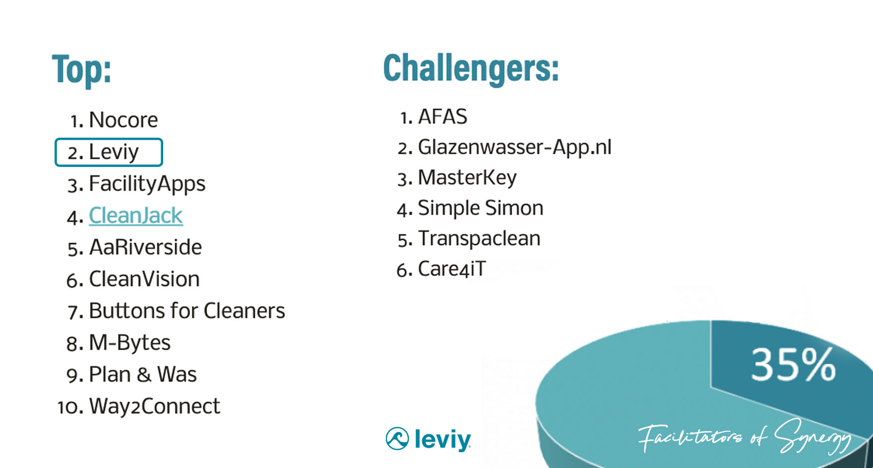 Leviy-Partner-of-choice-top